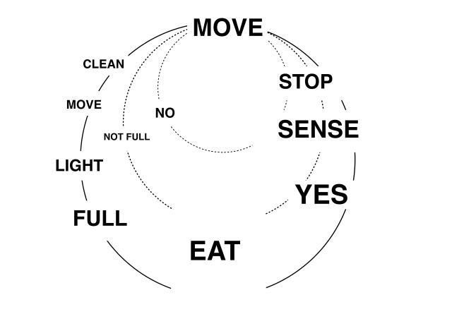 cycle2